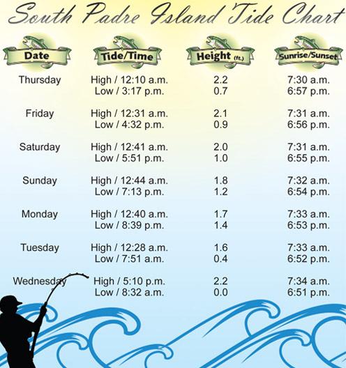 Tide Chart-10-20-11