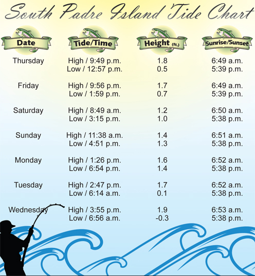 Tide Chart-11-17-11