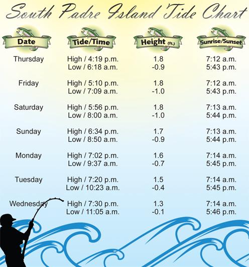 Tide Chart-12-22-11