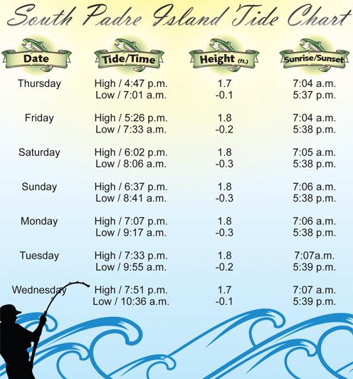Tide Chart-12-8-11