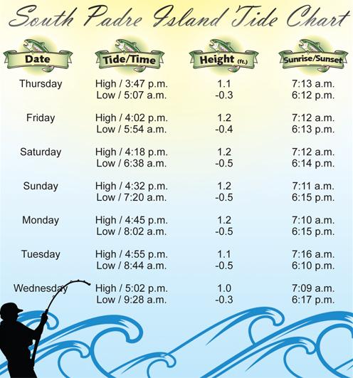 Tide Chart 2-2-12